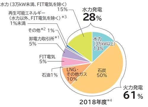 北陸電力の電源構成グラフ2018年度
