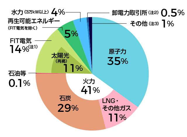 九州電力の電源構成グラフ2019年度