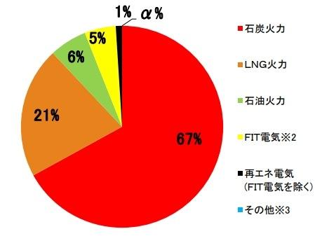 沖縄電力の電源構成グラフ2019年度