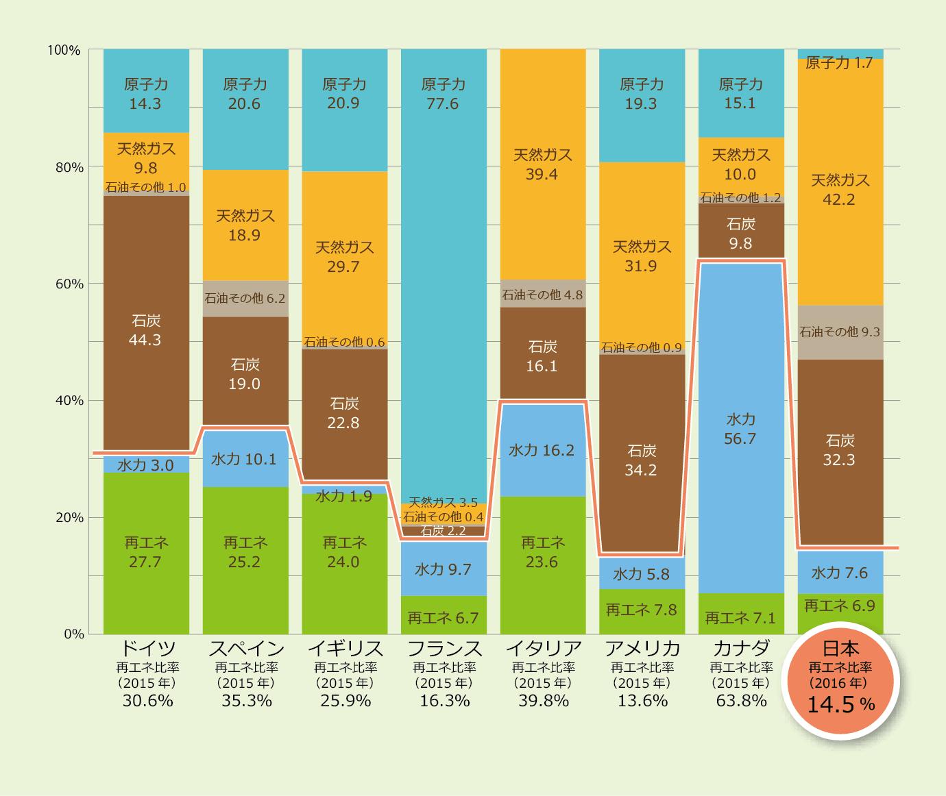 諸外国と日本の発電電力量に占める再エネ比率の比較表