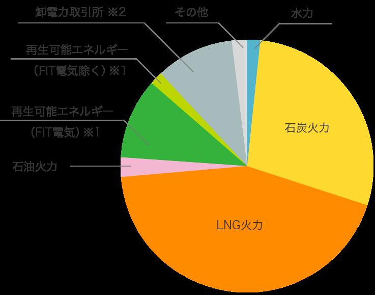 auでんき(KDDI株式会社)の電源構成グラフ 2016年度