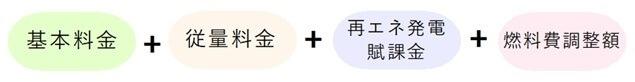 電気料金の計算式