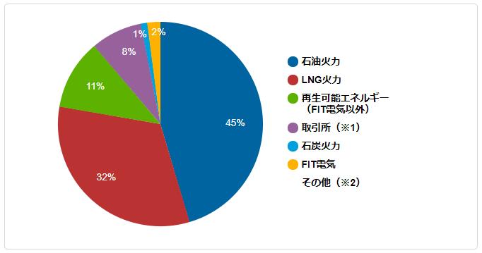 ENEOSでんき(JXTGエネルギー株式会社)の電源構成グラフ 2015/4/1~2016/3/31