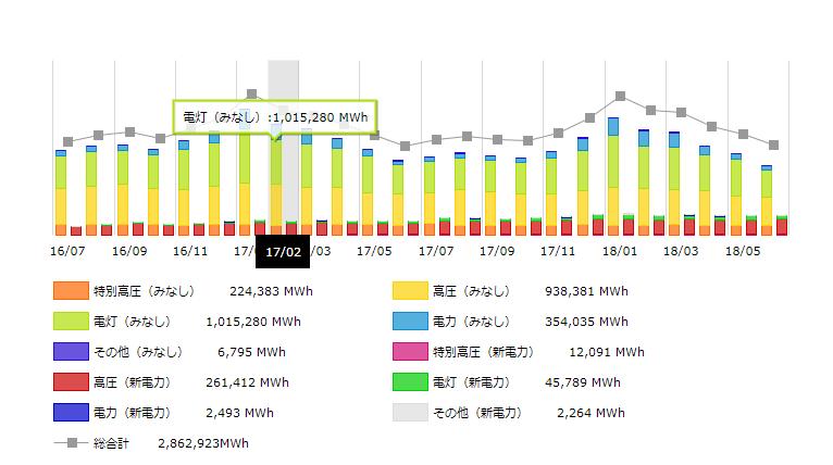 北海道エリア2017年の月別電力需要