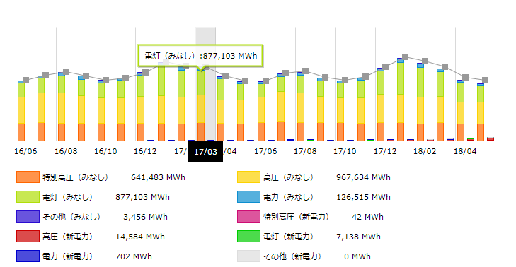 北陸地方2017年の月別電力需要