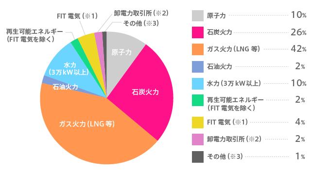 関西電力の電源構成グラフ 2017年度