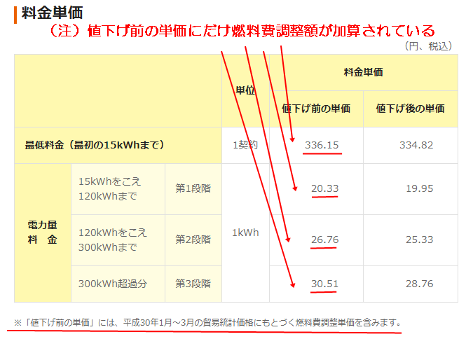 関西電力の電気料金単価表のスクリーンショット