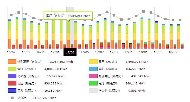 関西地方2017年の月別電力需要