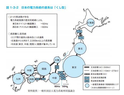日本の電力系統の連携図イメージ画像
