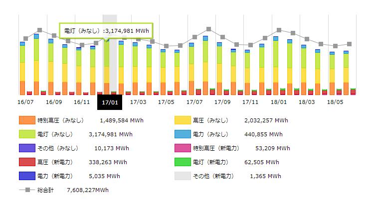 九州地方2017年の月別電力需要