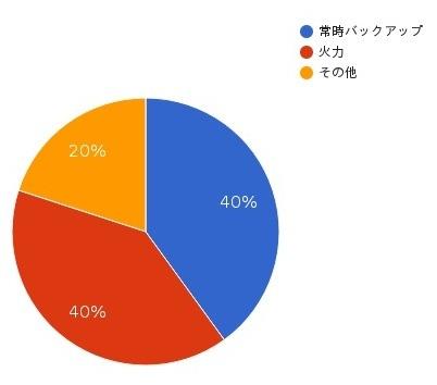 エルピオでんき(株式会社LPIO)の電源構成グラフ