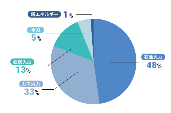 myでんき(旧東燃ゼネラル石油・現JXTGエネルギー株式会社)の電源構成グラフ 2015/9/1~2016/3/31の供給実績値