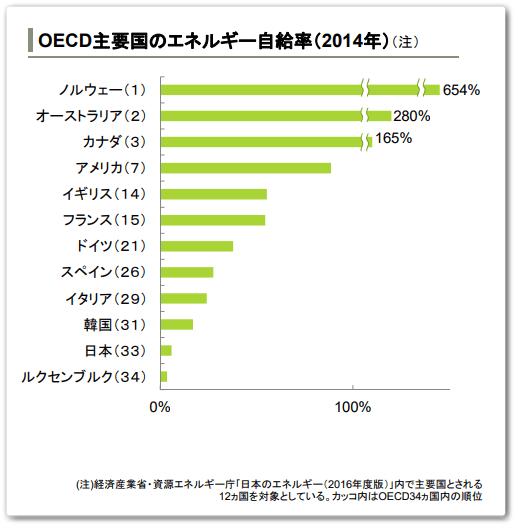 OECD主要国のエネルギー自給率(2014年)比較表