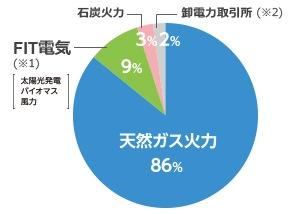 大阪ガスの電源構成グラフ 2018年4月~2019年3月の計画値