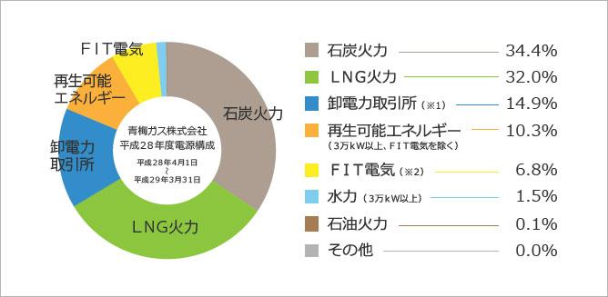 青梅ガスの電源構成グラフ 2016年度