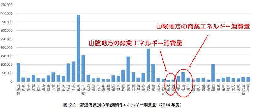 都道府県別 商業部門エネルギー消費量の比較表(2014年)