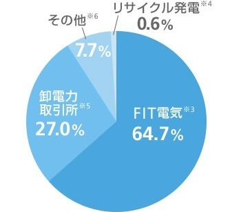 ソフトバンクでんき(FITでんきプラン)の電源構成グラフ 2016年度