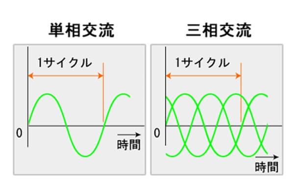 単相交流と三相交流の図解