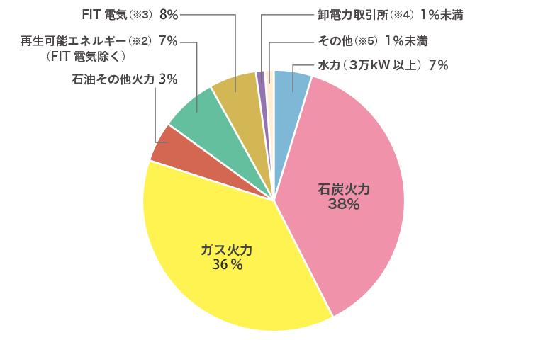 東北電力の電源構成 2017年度
