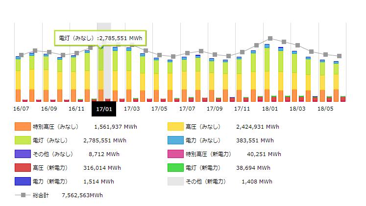 東北地方2017年の月別電力需要