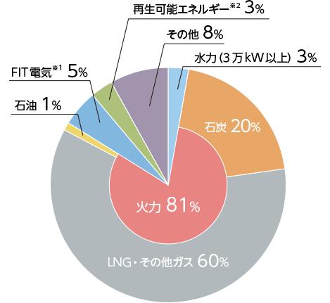 東京電力エナジーパートナーの電源構成グラフ 2017年度