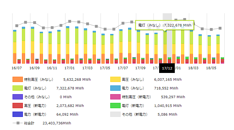 2017年東京の月別電力需要 画像データ