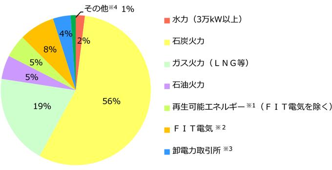 中国電力の電源構成グラフ 2017年度