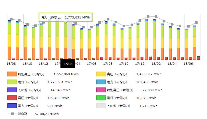 中国地方2017年の月別電力需要