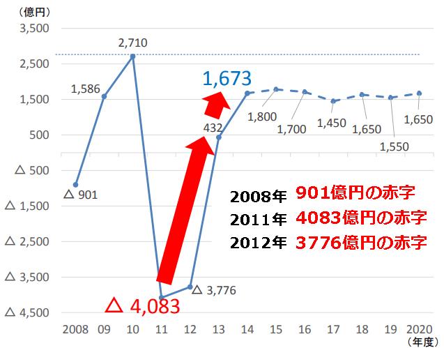 東京電力の経常利益一覧表