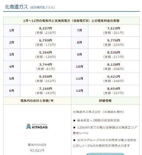 北海道ガスのシミュレーション結果