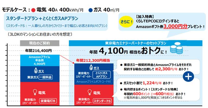 東京電力エナジーパートナーの「とくとくガスAPプラン」案内イメージ画像