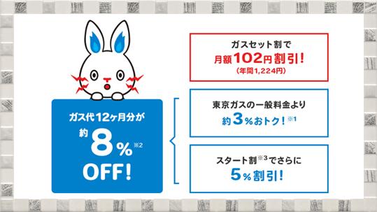東京電力エナジーパートナー「とくとくガスプラン」