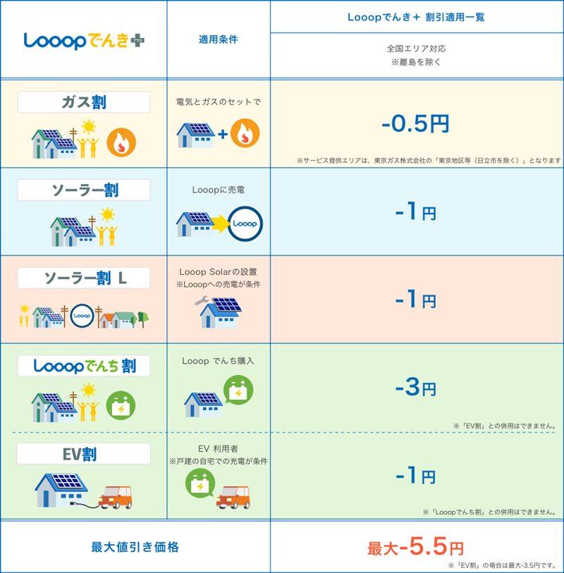 Looopでんき+全サービス一覧表