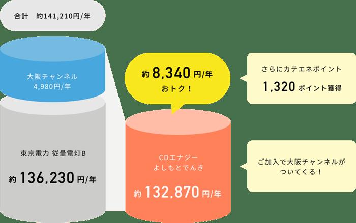 CDエナジー「よしもとでんき」のお得額の説明表