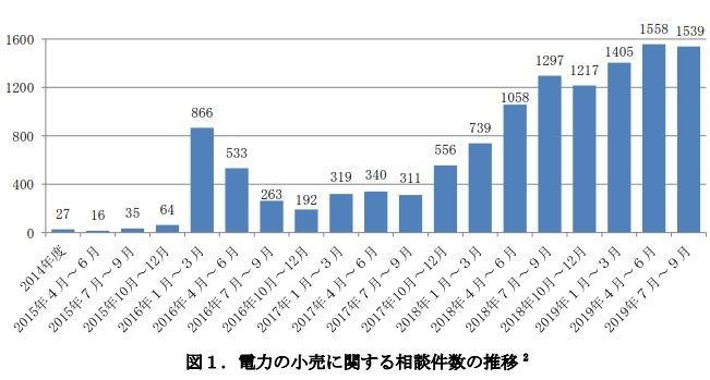 電力の小売に関する相談件数