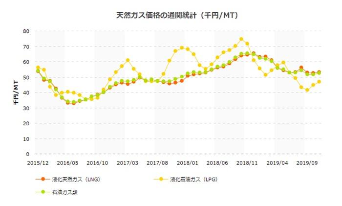 天然ガス価格の推移