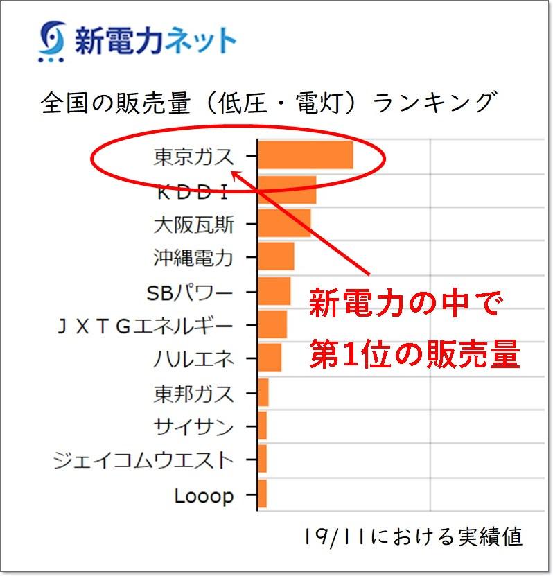 新電力販売量ランキング表