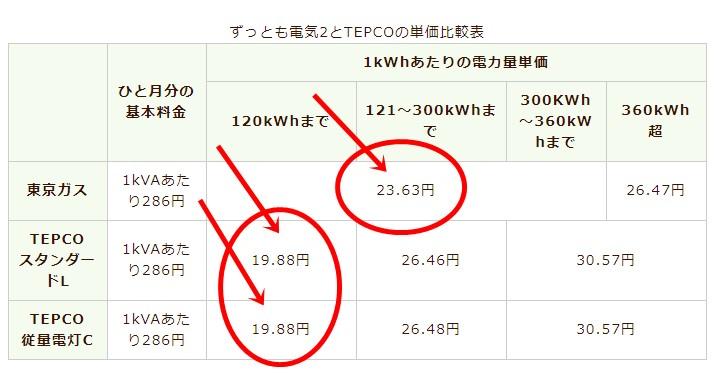 東京ガスの電気とTEPCOの単価比較表