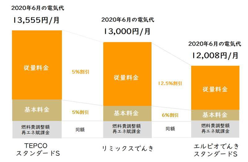リミックスでんきと東京電力とエルピオでんきの電気代比較表