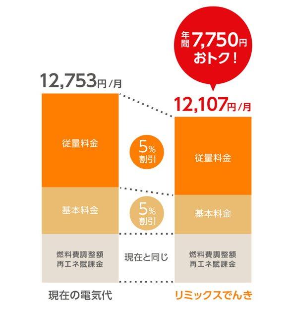 リミックスでんきと東京電力の比較表
