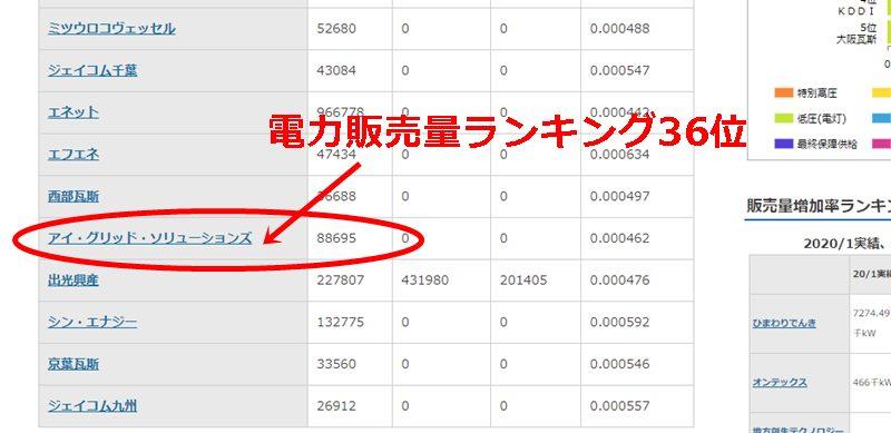 アイ・グリッド・ソリューションズの電力販売量ランキング表