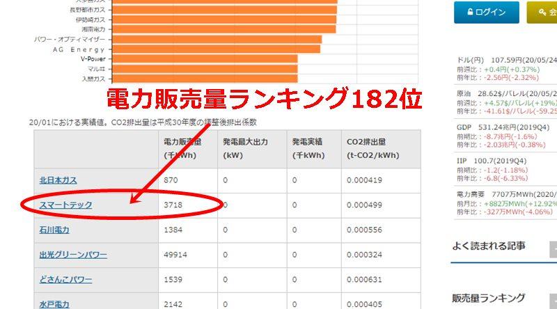 スマートテックの電力販売量ランキング表