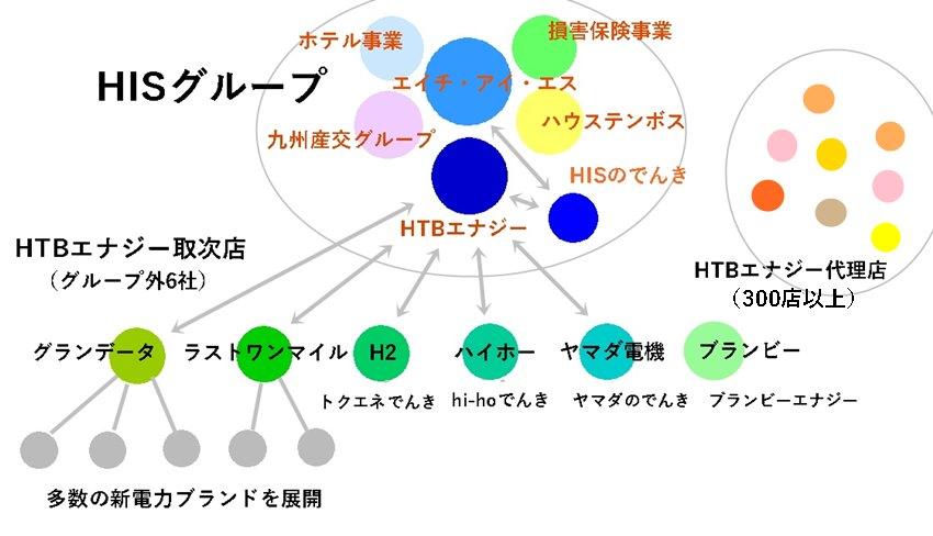 HISグループとHTBエナジーと取次店・代理店の相関図イメージ画像