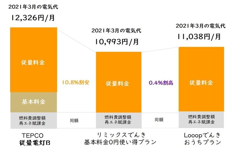 リミックスでんき「基本料金0円使い得プラン」と東京電力「従量電灯B」とLooopでんき「おうちプラン」の電気代比較表