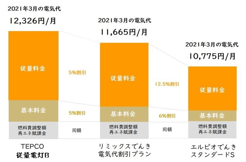 リミックスでんき「電気代割引プラン」と東京電力「従量電灯B」とエルピオでんき「スタンダードプランS」の電気代比較表