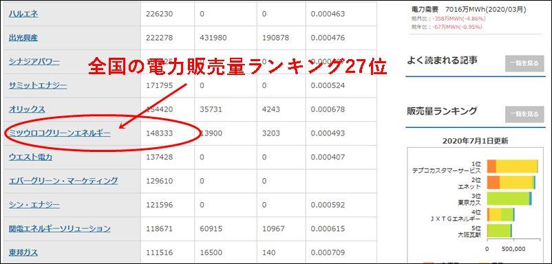 ミツウロコでんきの電力販売量 総合ランキング