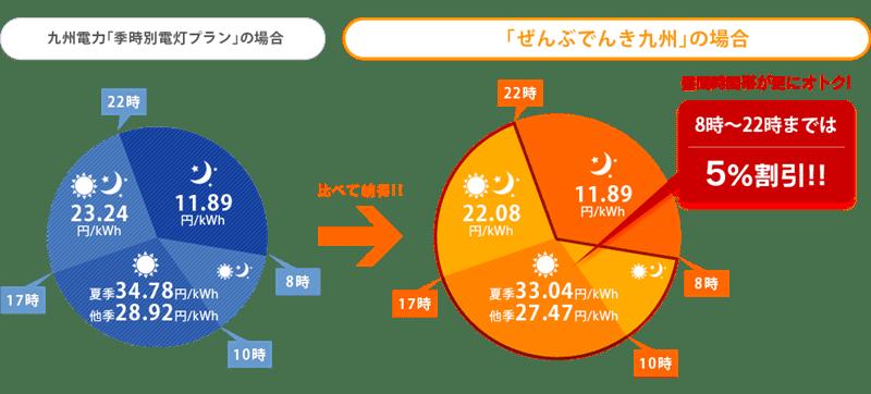 HISでんき「ぜんぶでんき九州」と九州電力の「季時別電灯」の比較イメージ