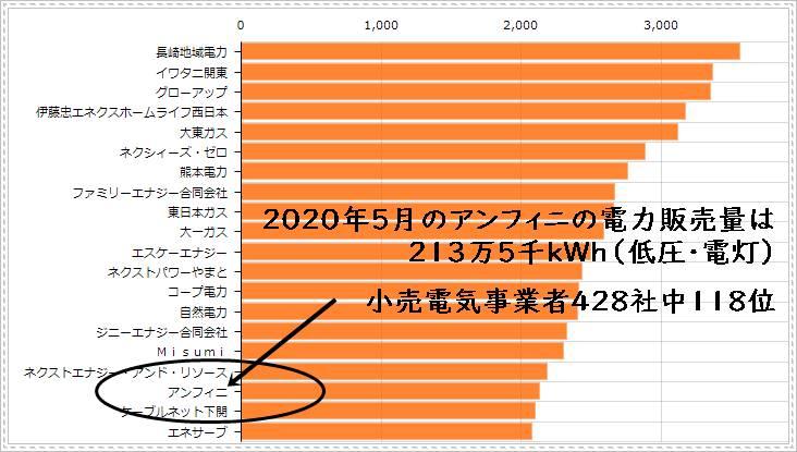 ジャパン電力の電力販売量ランキング表(2020年5月実績)
