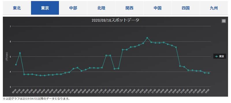 日本卸電力取引所(JEPX)のスポット電力取引単価のデータ