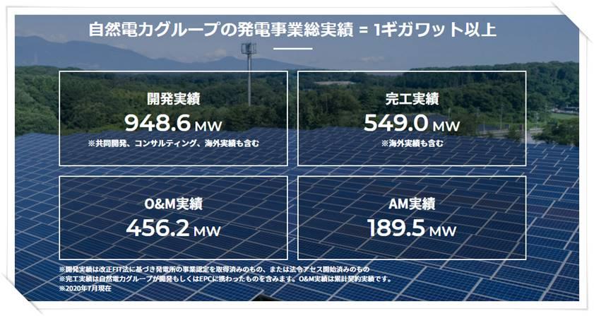 自然電力の再生可能エネルギー発電所の開発実績案内